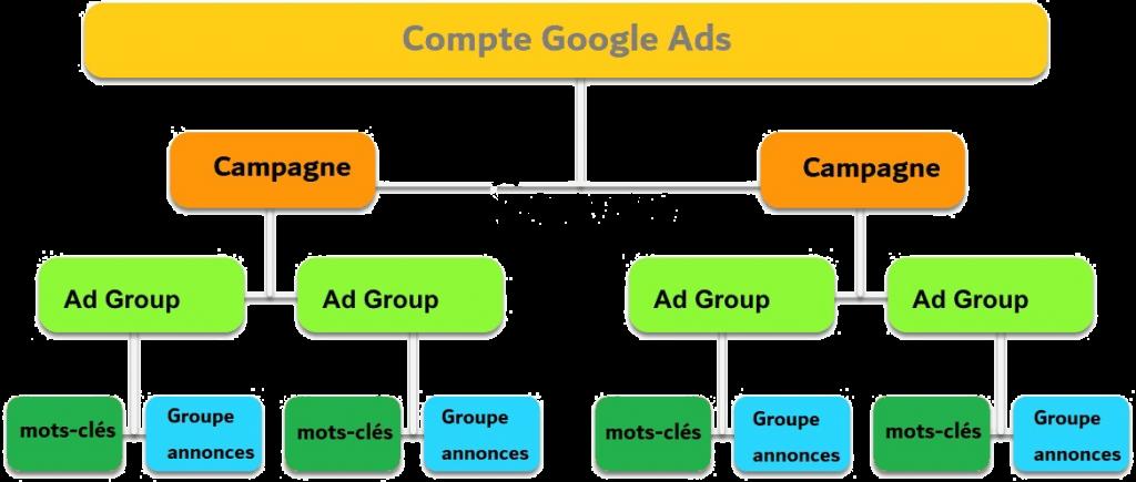 structure du compte google ads